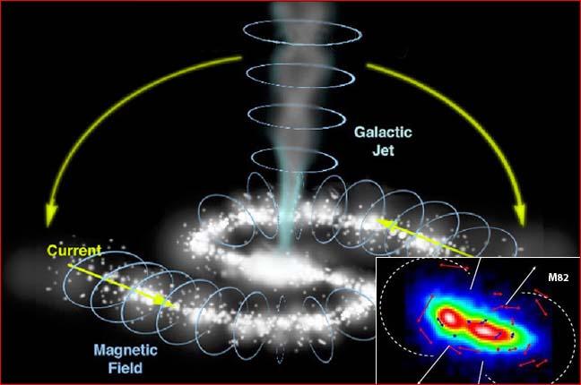 Vermuteter, sehr schematischer galaktischer Stromkreis,  rechts: Magnetische Vektorkarte der Galaxie M82