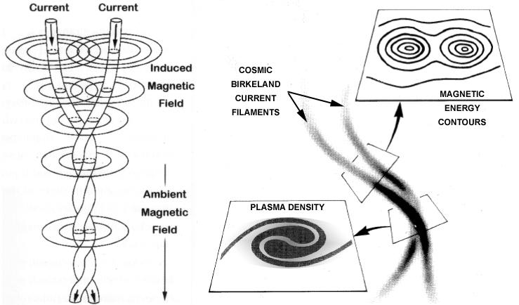 Birkeland-Currents