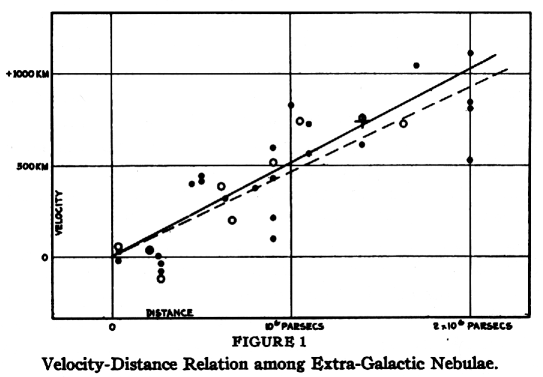 Hubble-RElation