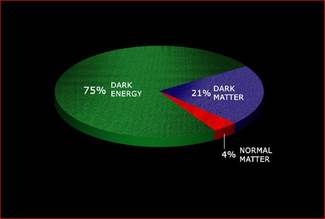 Energie- und Materieverteilung im Universum