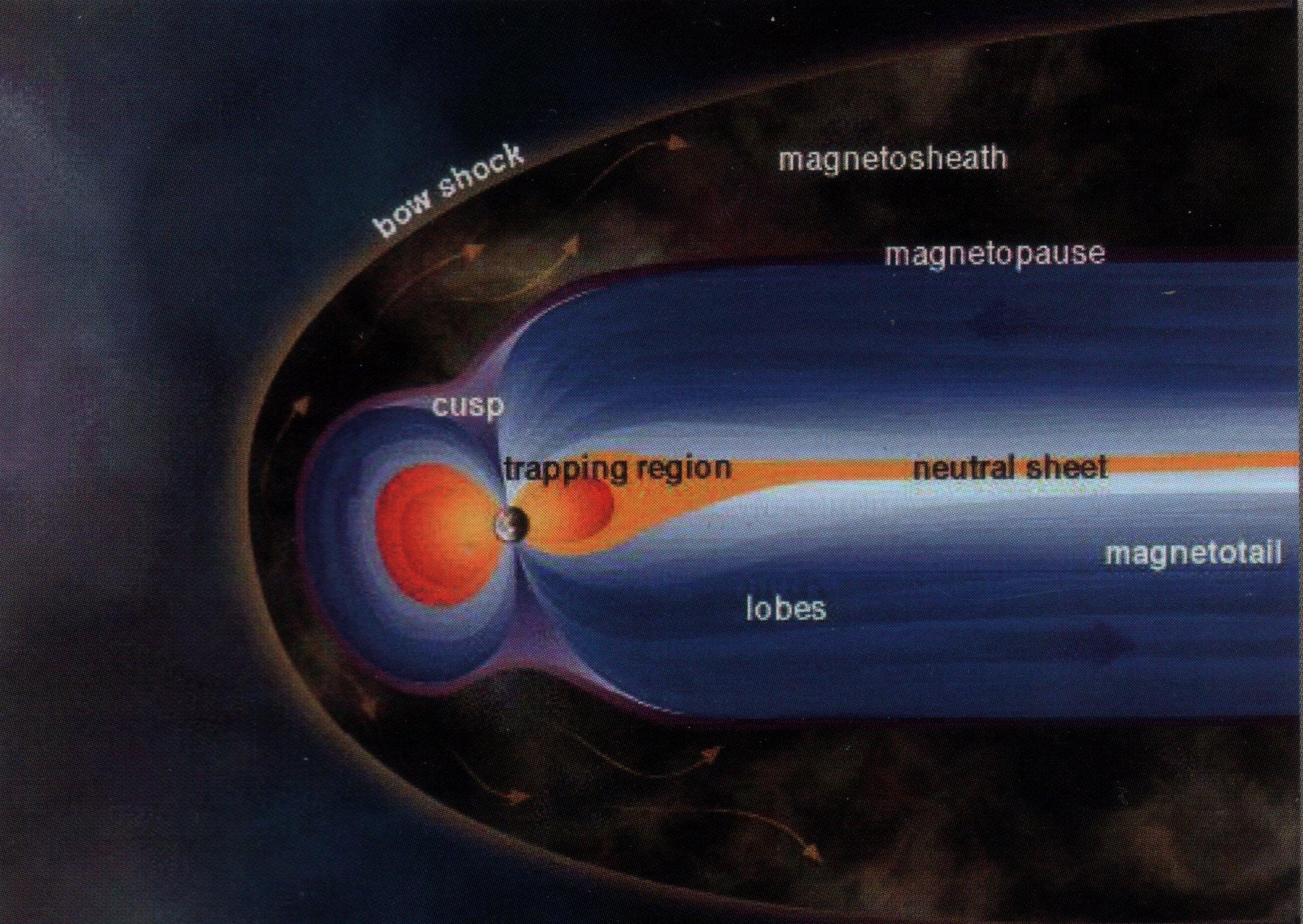 Klassische Darstellung der Magnetosphäre
