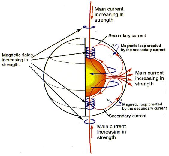 Primäre und sekundäre Ströme in der Sonne