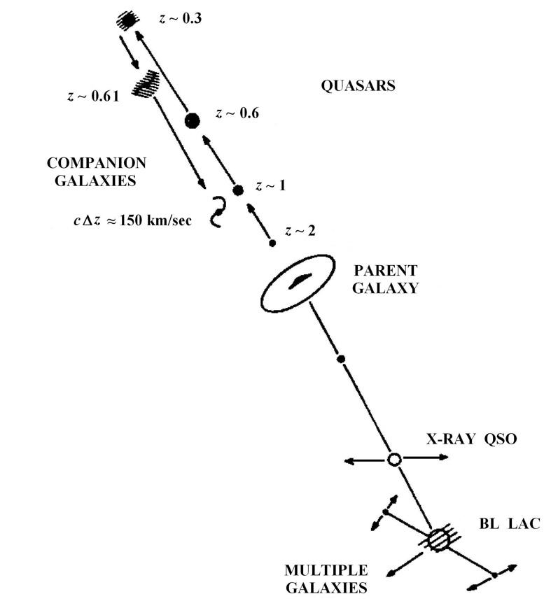 Galaktische Evolution nach Halton Arp