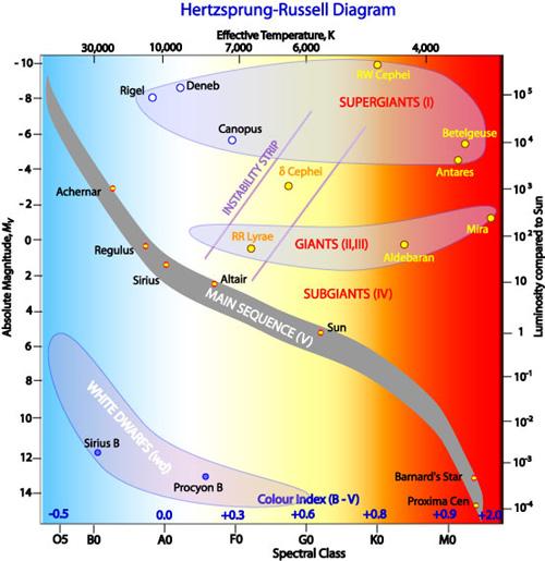 Klassisches Herzsprung-Russell-Diagramm