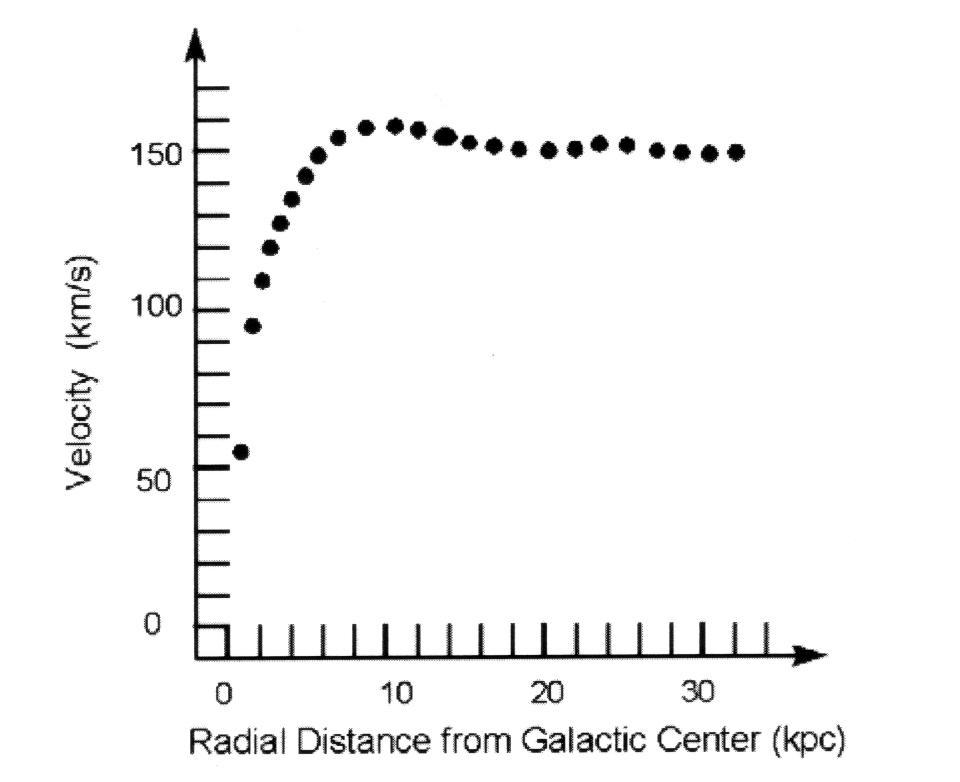 Rotationsgeschwindigkeit gegen Abstand vom Zentrum