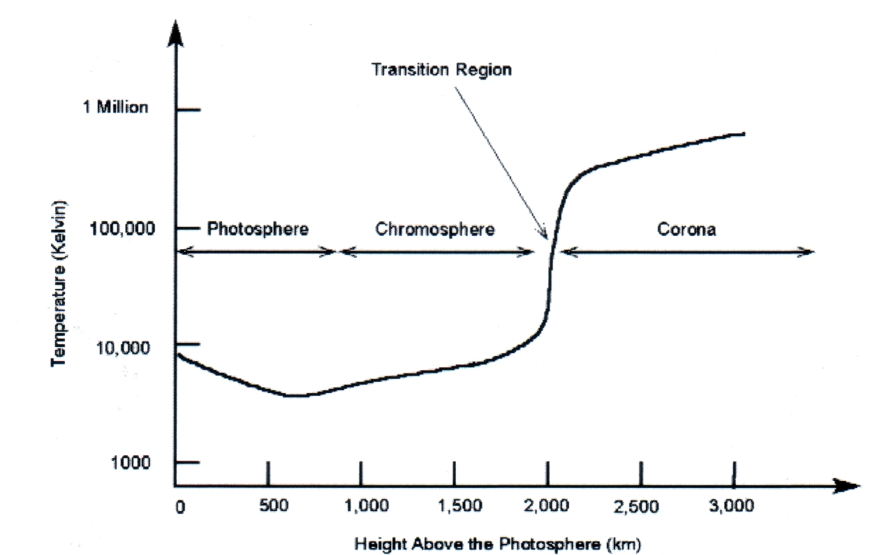 Temperaturkurve der Sonnenatmosphäre. Messung durch Big Bear Solar Observatory