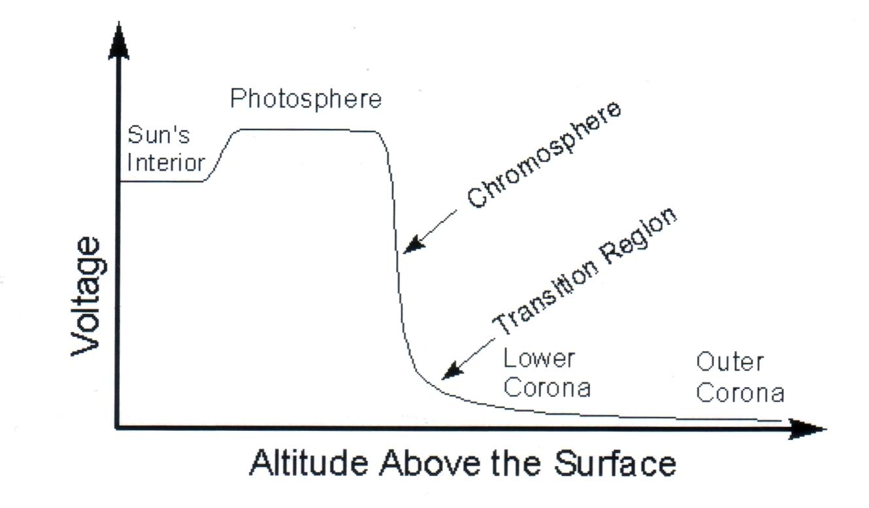Spannungsverlauf der Sonne